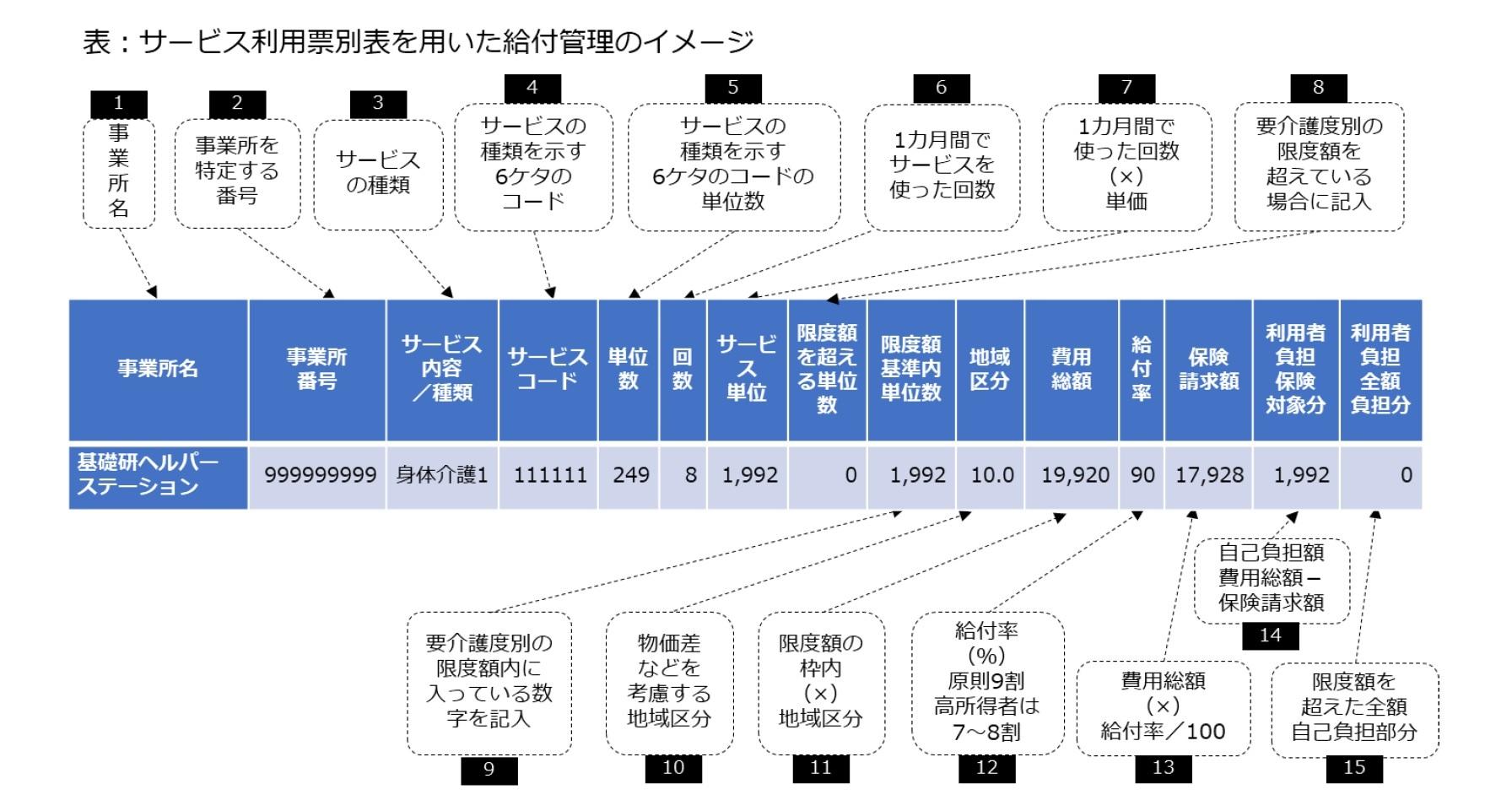 表:サービス利用票別表を用いた給付管理のイメージ