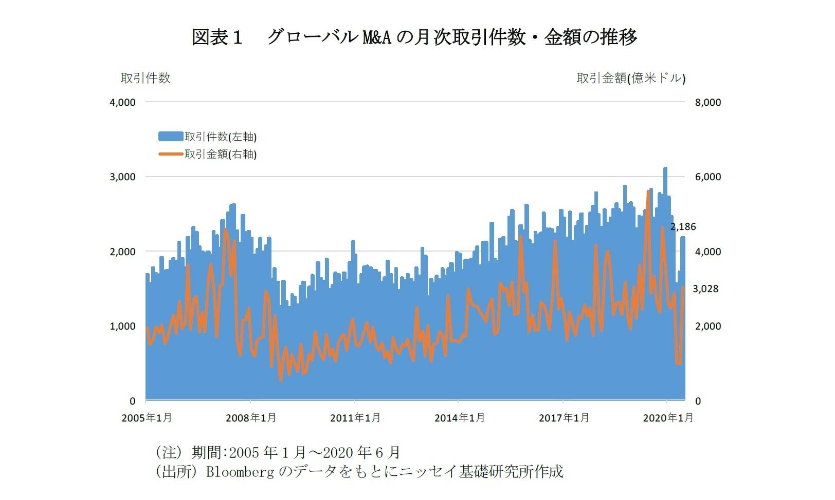 図表1 グローバルM&Aの月次取引件数・金額の推移