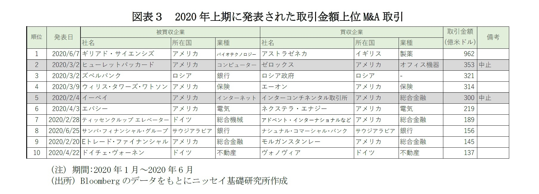 図表3 2020年上期に発表された取引金額上位M&A取引