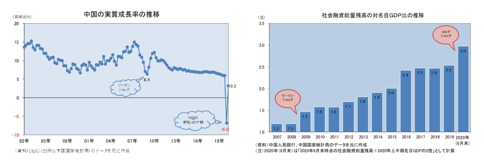 中国の実質成長率の推移/社会融資総量残高の対名目GDP比の推移