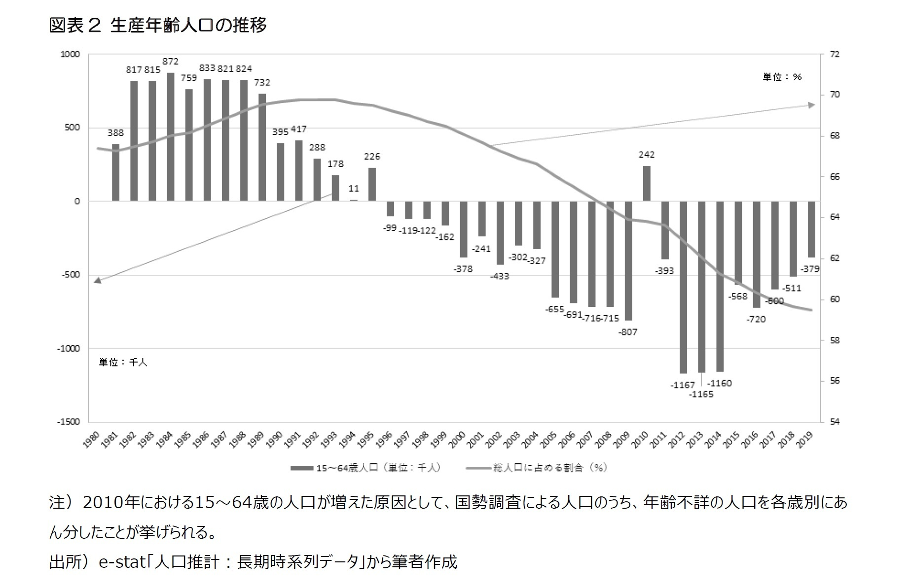 図表2 生産年齢人口の推移