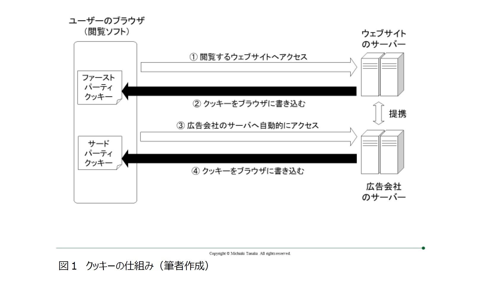 図1 クッキーの仕組み(筆者作成)