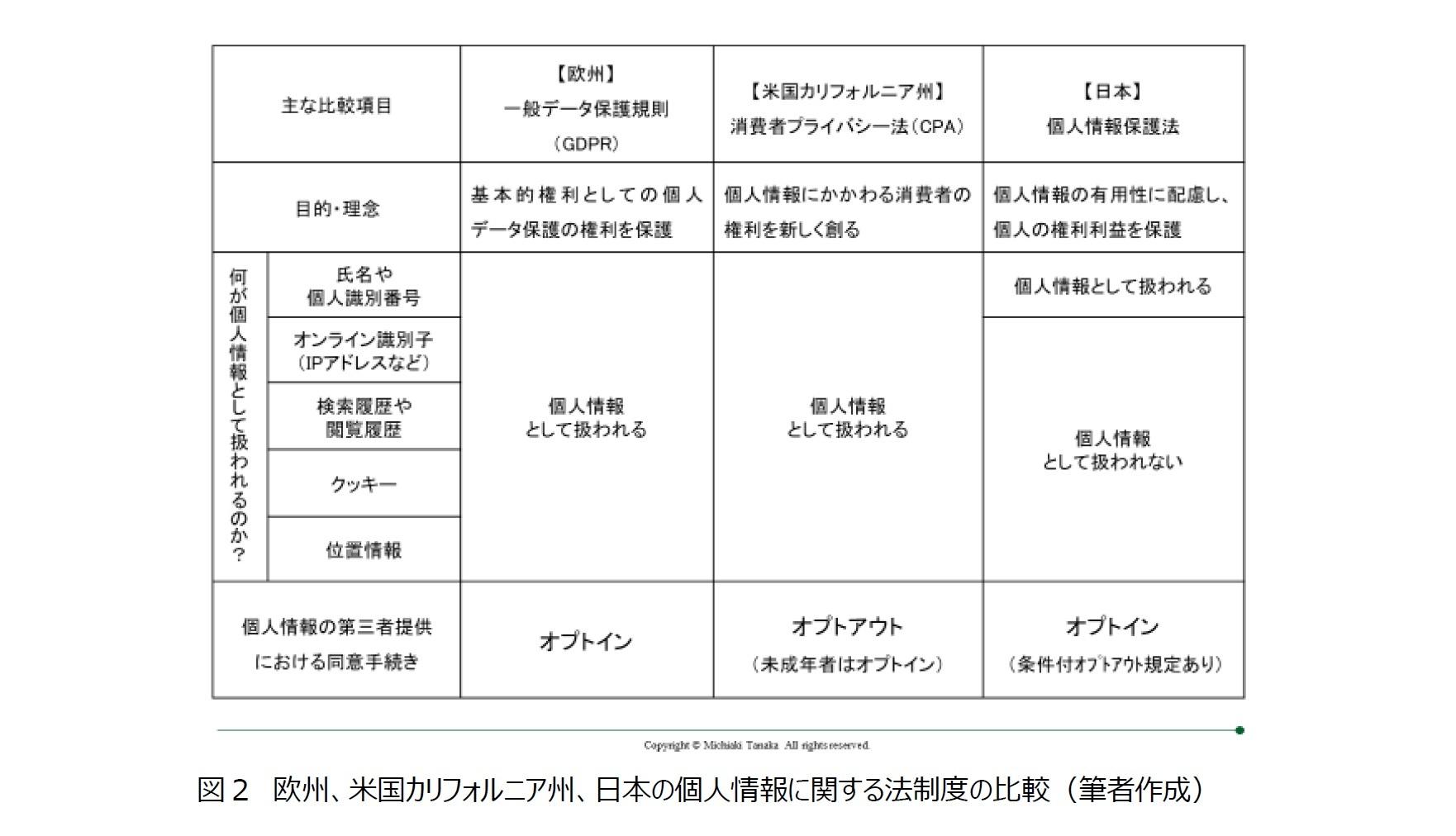 図2 欧州、米国カリフォルニア州、日本の個人情報に関する法制度の比較(筆者作成)