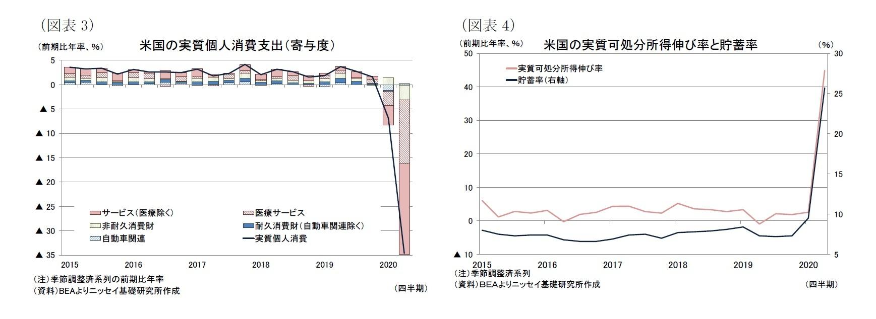(図表3)米国の実質個人消費支出(寄与度)/(図表4)米国の実質可処分所得伸び率と貯蓄率