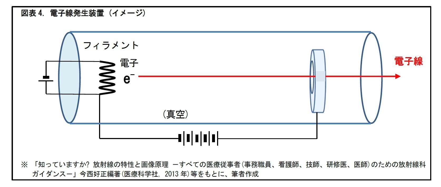 図表4. 電子線発生装置 (イメージ)