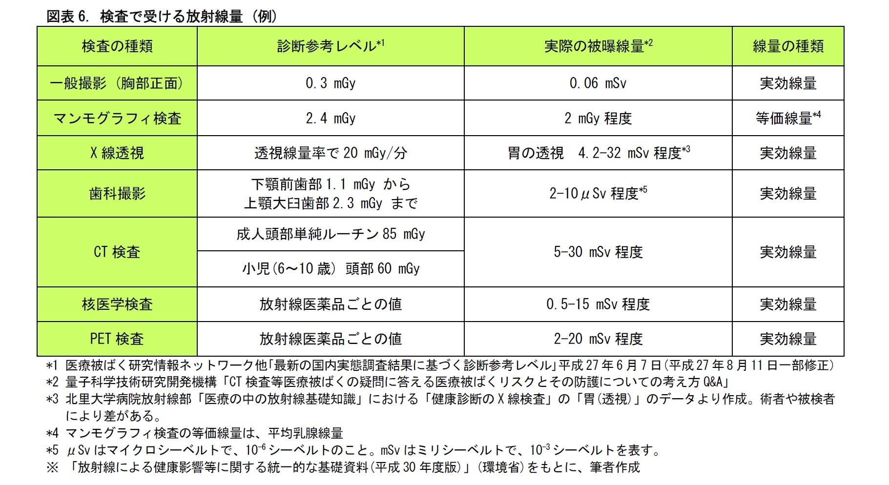 図表6. 検査で受ける放射線量 (例)