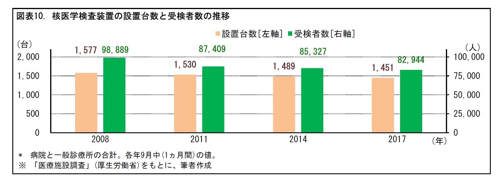 図表10. 核医学検査装置の設置台数と受検者数の推移