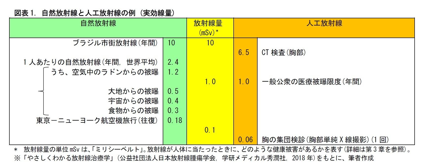 図表1. 自然放射線と人工放射線の例 (実効線量)