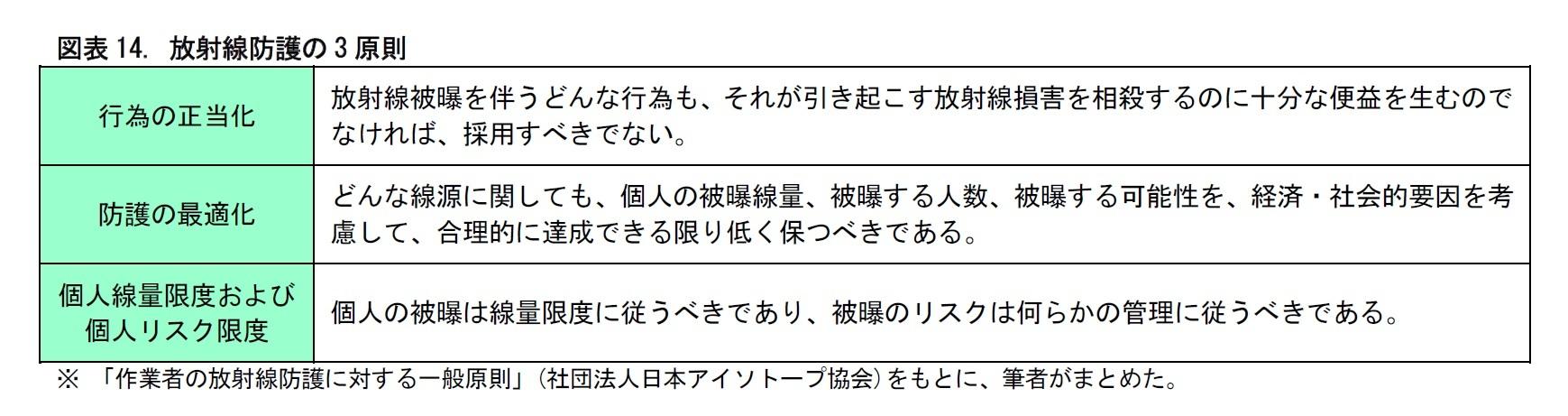図表14. 放射線防護の3 原則