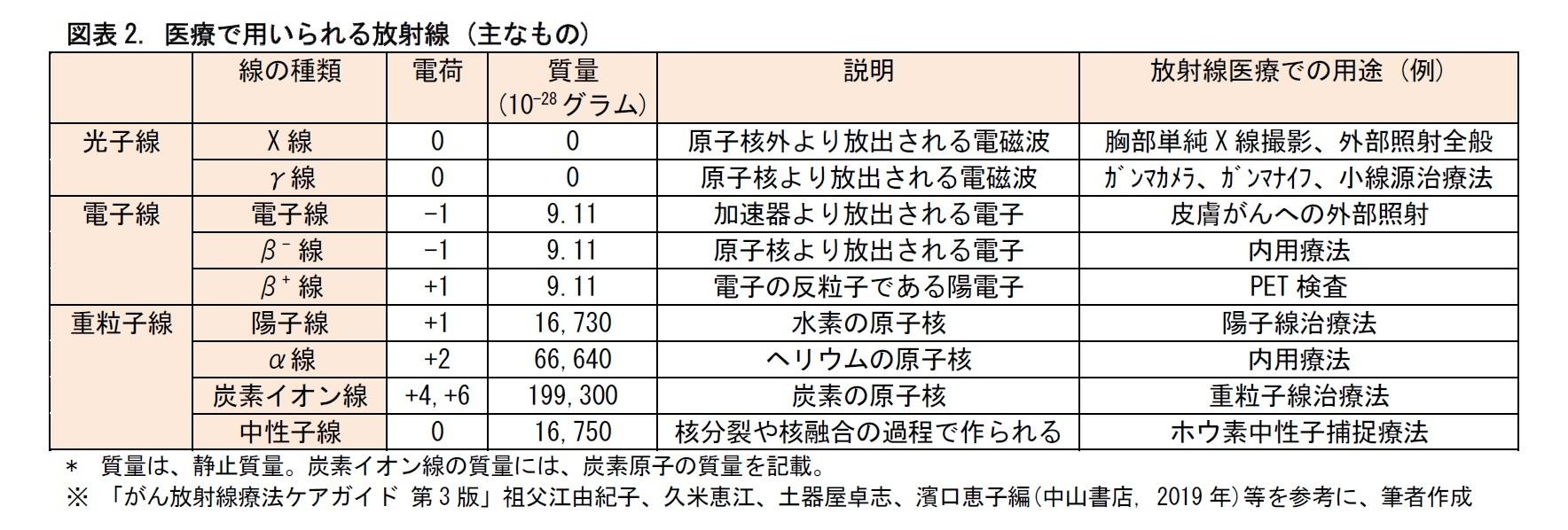 図表2. 医療で用いられる放射線 (主なもの)