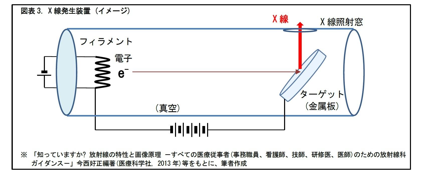 図表3. X 線発生装置 (イメージ)