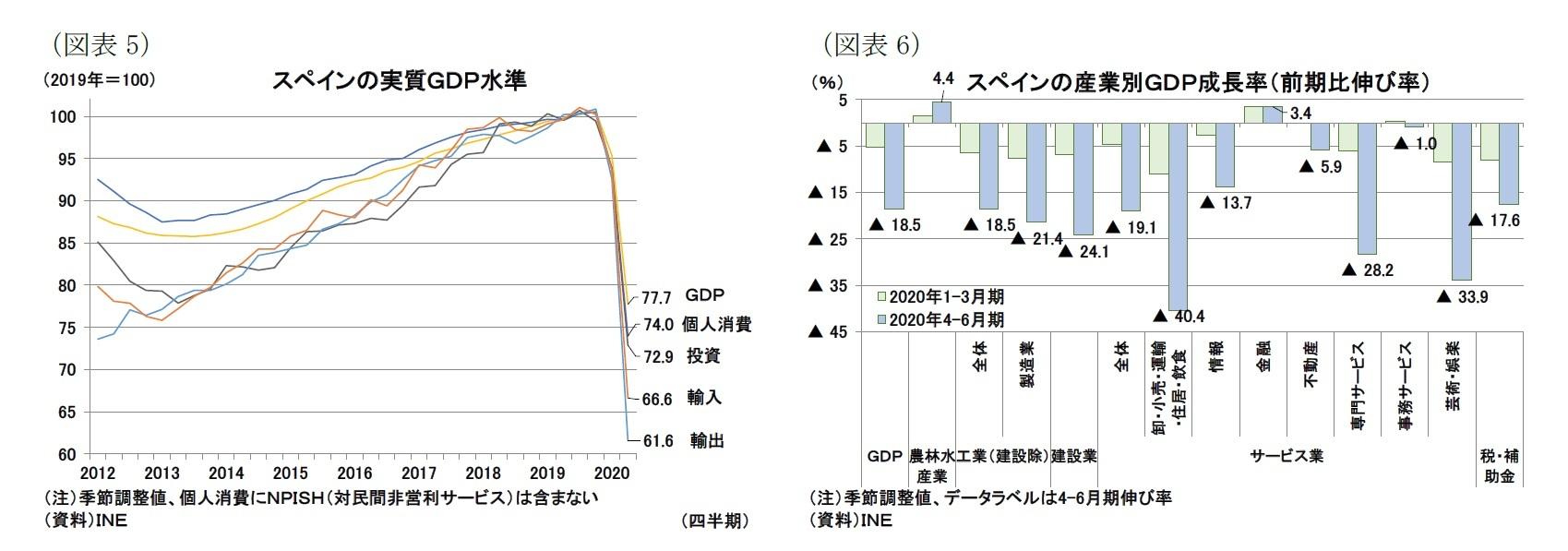 (図表5)スペインの実質GDP水準/(図表6)スペインの産業別GDP成長率(前期比伸び率)