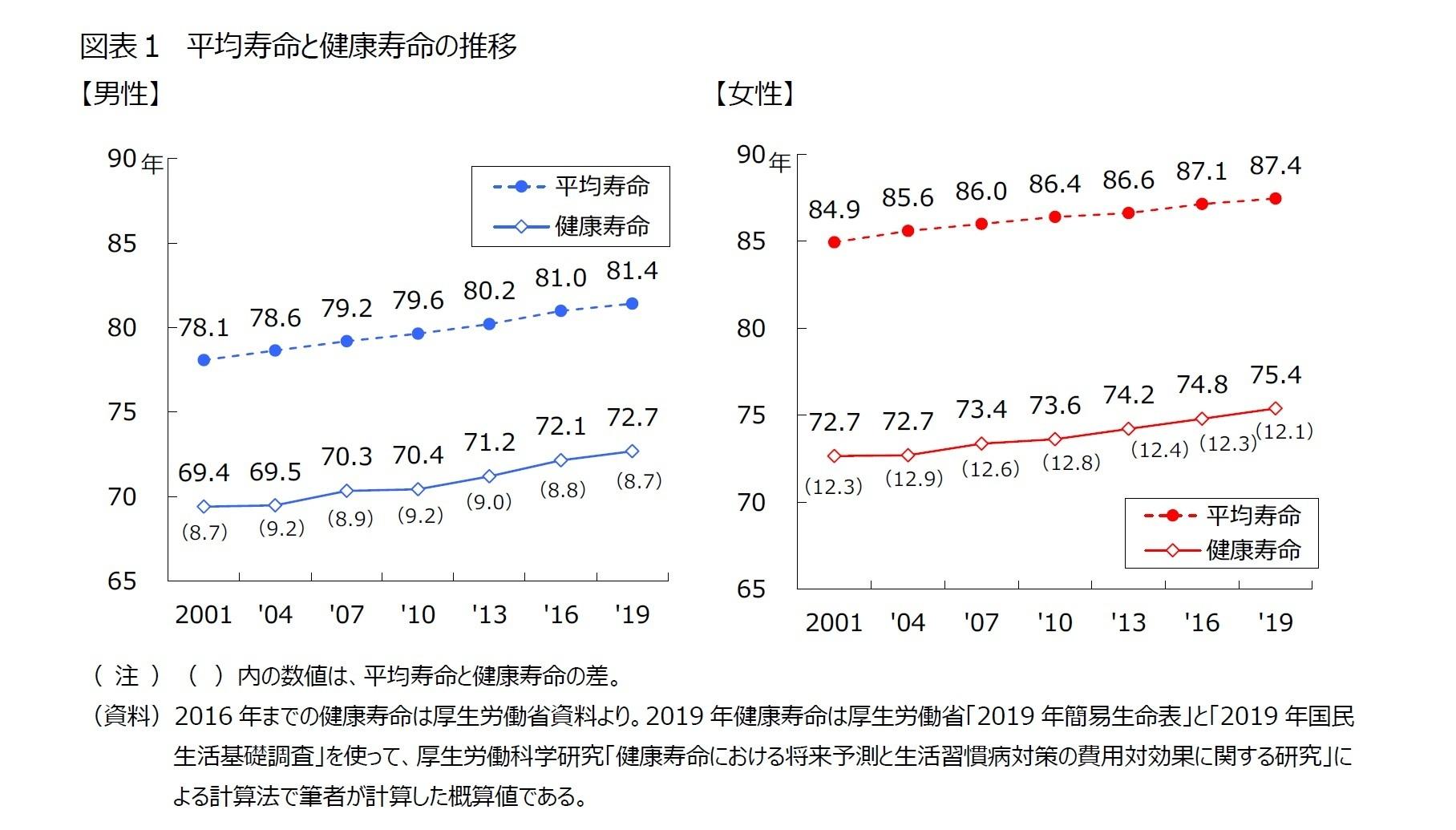 図表1 平均寿命と健康寿命の推移
