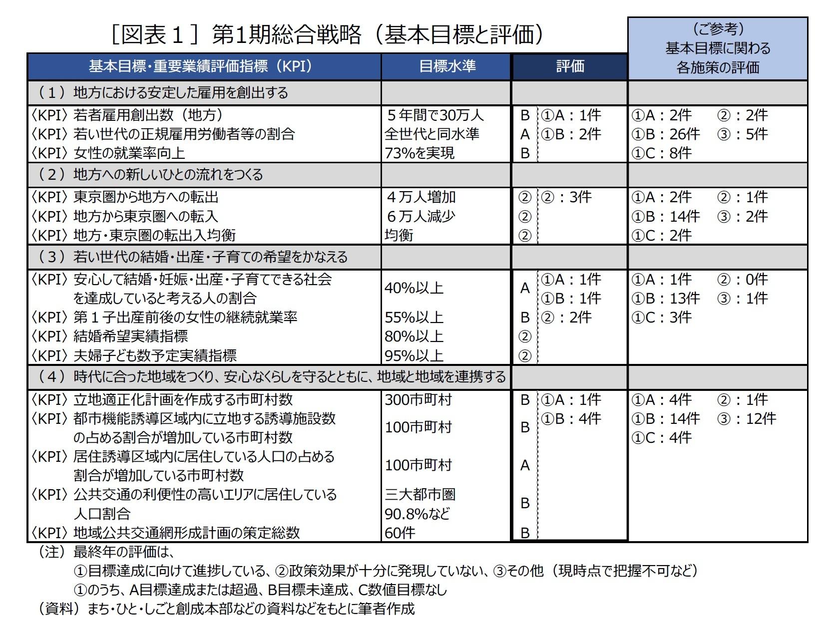 [図表1]第1期総合戦略(基本目標と評価)