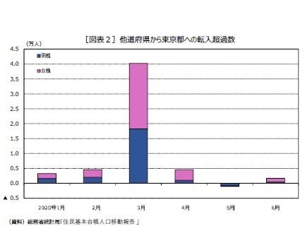 [図表2]他道府県から東京都への転入超過数