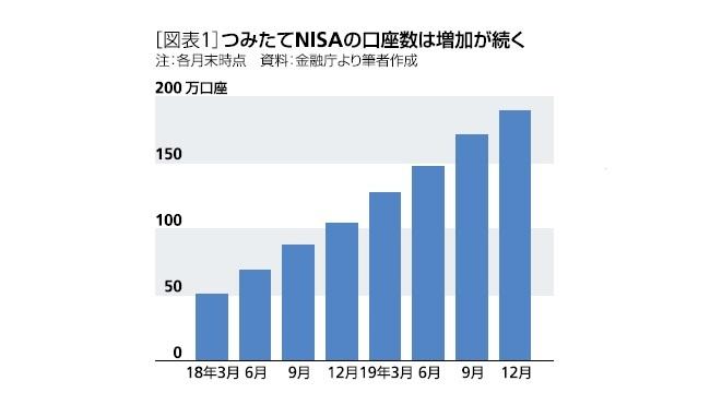 [図表1]つみたてNISAの口座数は増加が続く