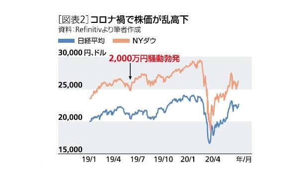 [図表2]コロナ禍で株価が乱高下