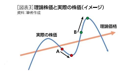[図表3]理論株価と実際の株価(イメージ)