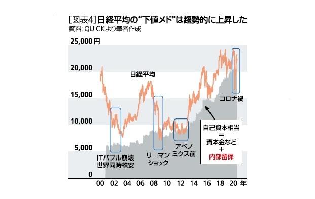 """[図表4]日経平均の""""下値メド""""は趨勢的に上昇した"""