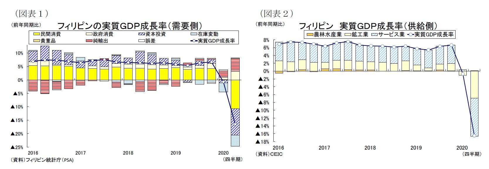 (図表1)フィリピンの実質GDP成長率(需要側)/(図表2)フィリピン 実質GDP成長率(供給側)