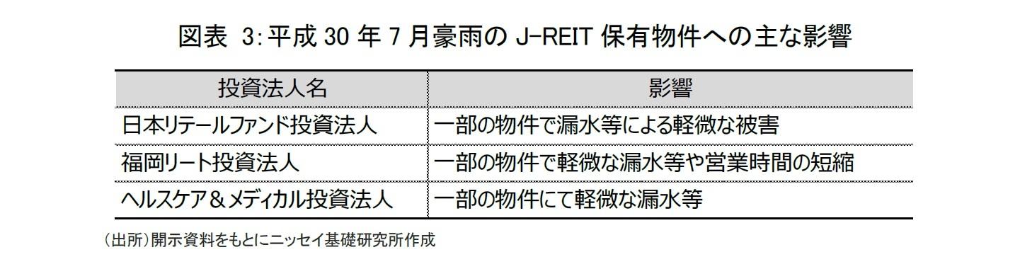 図表 3:平成30年7月豪雨のJ-REIT保有物件への主な影響