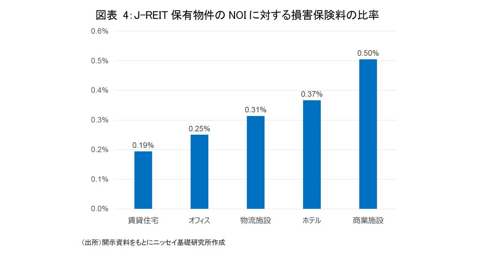 図表 4:J-REIT保有物件のNOIに対する損害保険料の比率