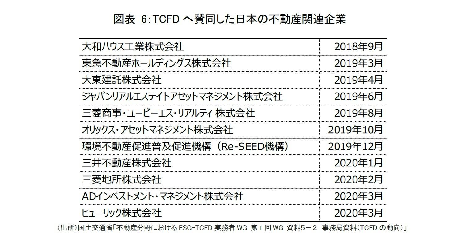 図表 6:TCFDへ賛同した日本の不動産関連企業