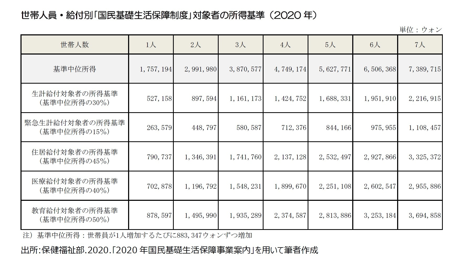 世帯人員・給付別「国民基礎生活保障制度」対象者の所得基準(2020年)