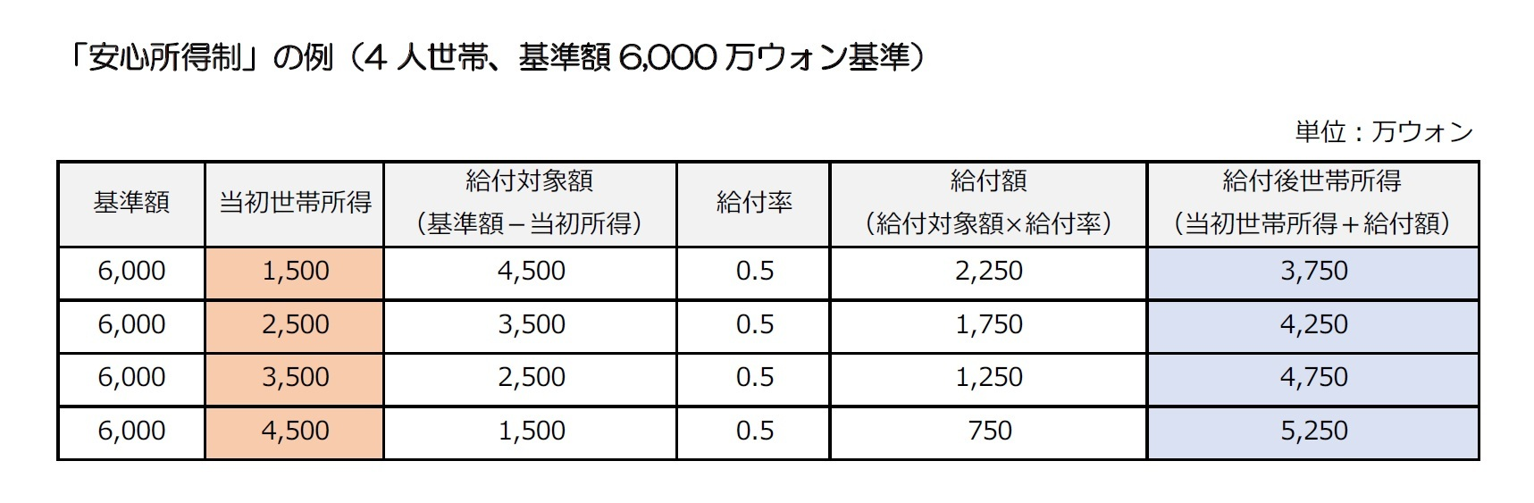 「安心所得制」の例(4人世帯、基準額6,000万ウォン基準)