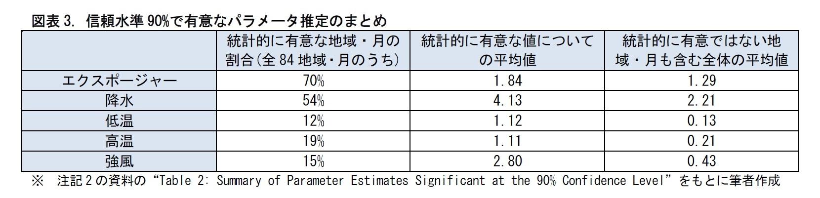 図表3. 信頼水準90%で有意なパラメータ推定のまとめ