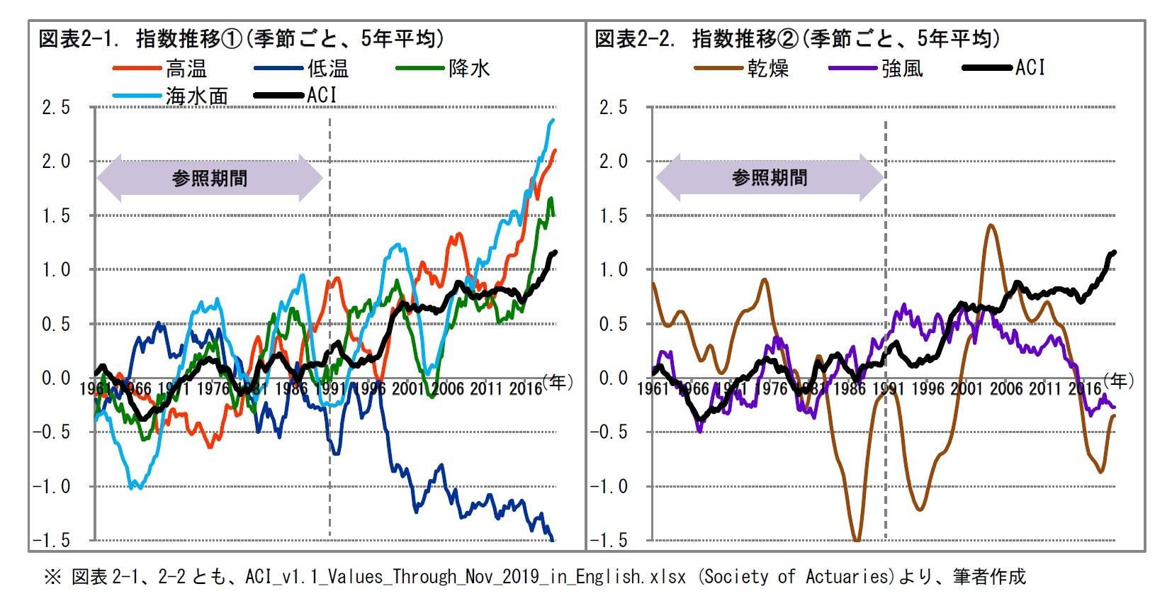 図表2-1. 指数推移(1)(季節ごと、5年平均)/図表2-2. 指数推移(2)(季節ごと、5年平均)