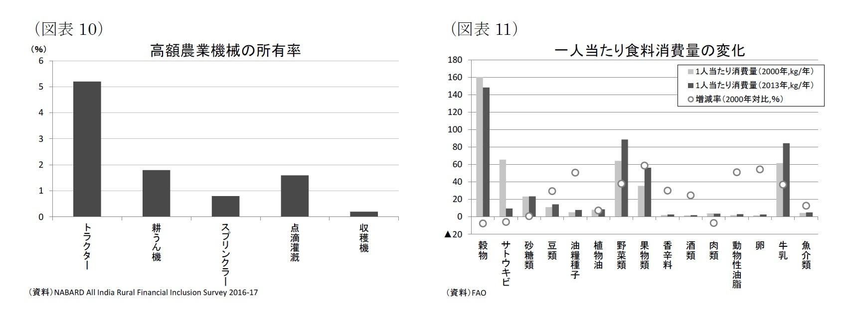 (図表10)高額農業機械の所有率/(図表11)一人当たり食料消費量の変化