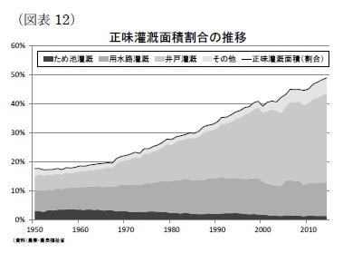 (図表12)正味灌漑面積割合の推移