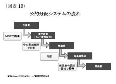 (図表13)公的分配システムの流れ