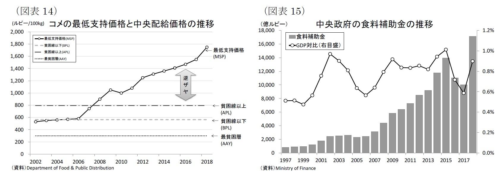 (図表14)コメの最低支持価格と中央配給価格の推移/(図表15)中央政府の食料補助金の推移