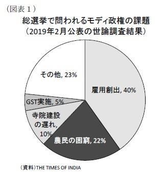 (図表1総選挙で問われるモディ政権の課題(2019年2月公表の世論調査結果)