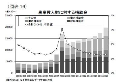 (図表16)農業投入財に対する補助金