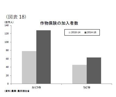(図表18)作物保険の加入者数