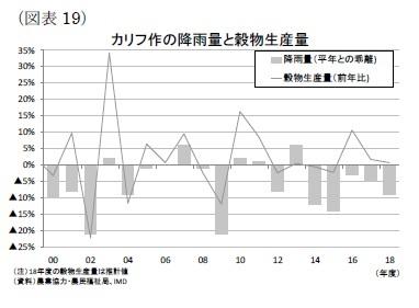 (図表19)穀物生産量とカリフ期の降雨量