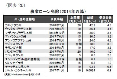 (図表20)農業ローン免除(2014年以降)