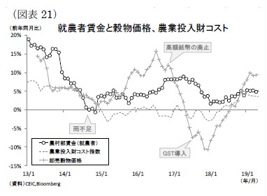 (図表21)就農者賃金と穀物価格、農業投入財コスト