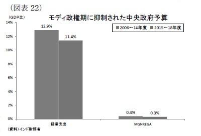 (図表22)モディ政権期に抑制された中央政府予算