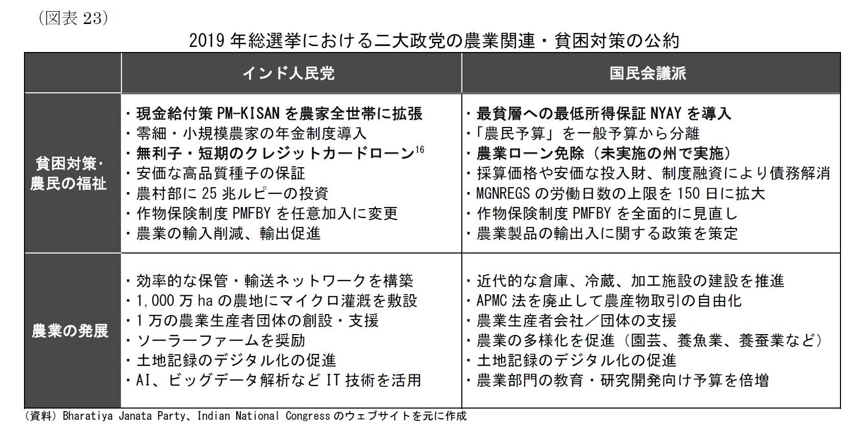 (図表23)2019 年総選挙における二大政党の農業関連・貧困対策の公約