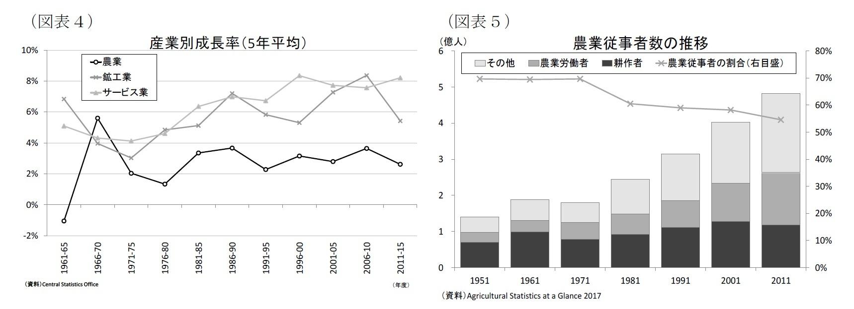 (図表4)産業別成長率(5年平均)/(図表5)農業従事者数の推移