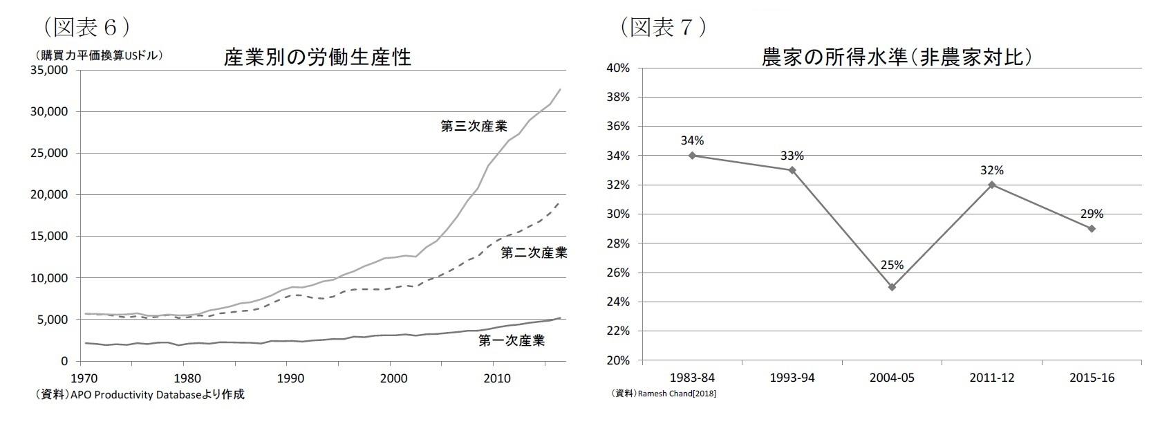 (図表6)産業別の労働生産性/(図表7)農家の所得水準(非農家対比)