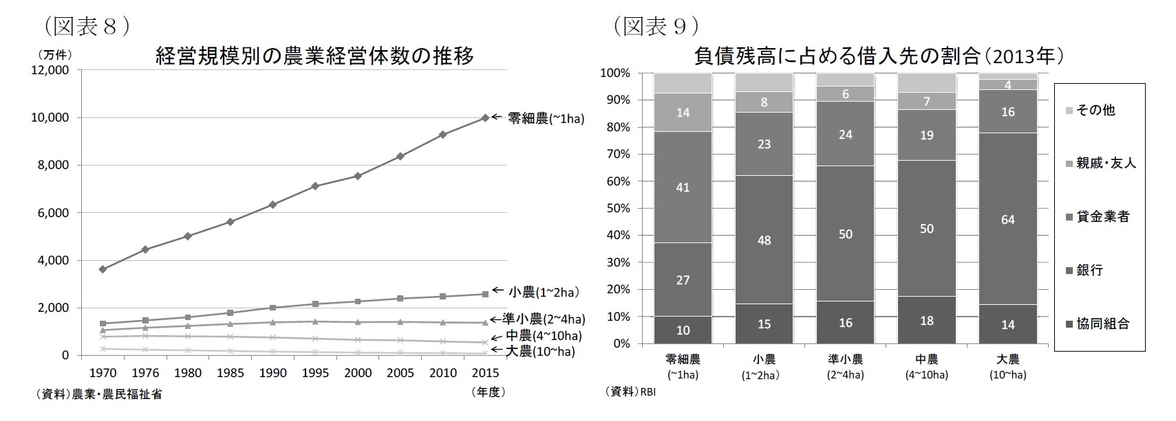 (図表8)経営規模別の農業経営体数の推移/(図表9)負債残高に占める借入先の割合(2013年)