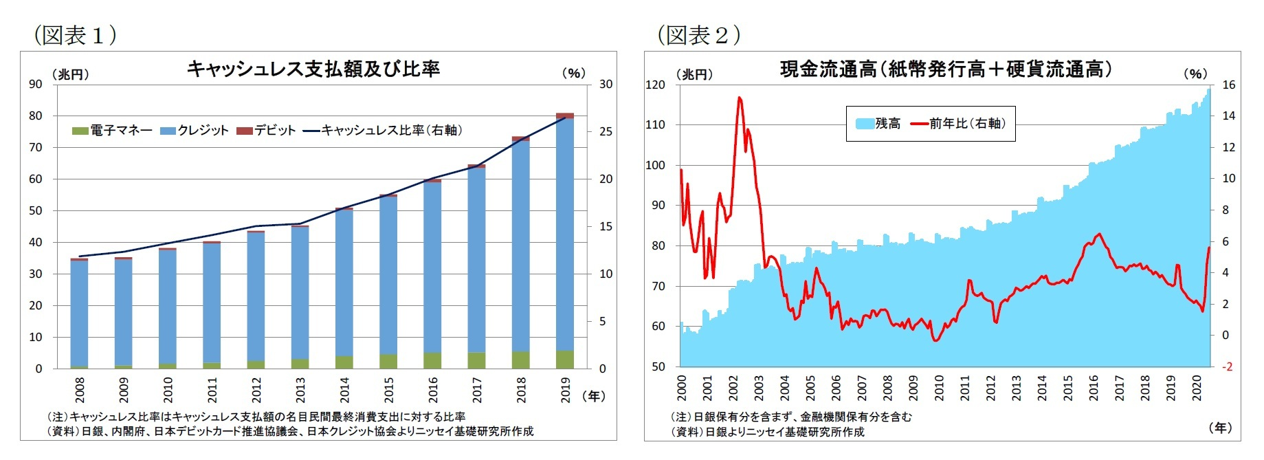 (図表1)キャッシュレス支払額及び比率/(図表2)現金流通高(紙幣発行高+硬貨流通高)