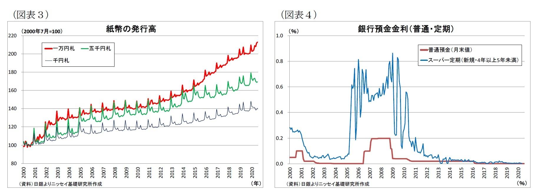 (図表3)紙幣の発行高/(図表4)銀行預金金利(普通・定期)