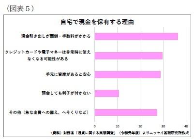 (図表5)自宅で現金を保有する理由
