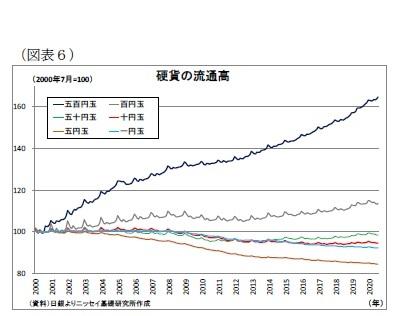 (図表6)硬貨の流通高